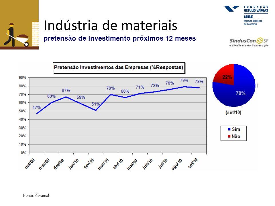 Indústria de materiais pretensão de investimento próximos 12 meses Fonte: Abramat