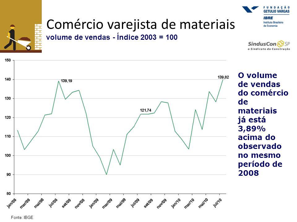 Comércio varejista de materiais volume de vendas - Índice 2003 = 100 Fonte: IBGE O volume de vendas do comércio de materiais já está 3,89% acima do ob