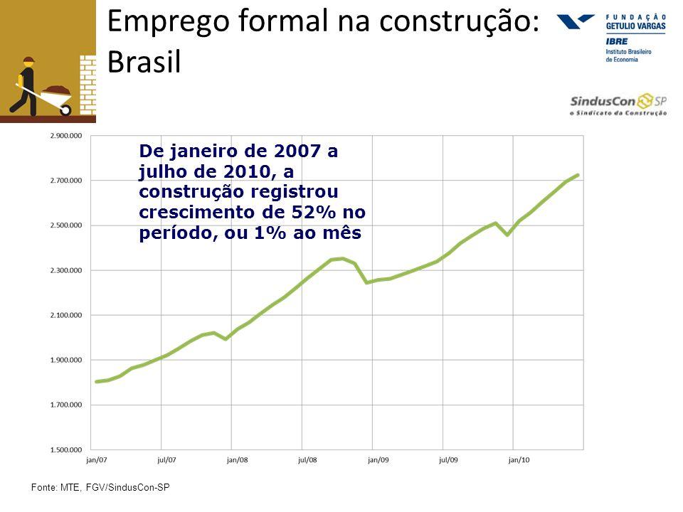 Emprego formal na construção: Brasil De janeiro de 2007 a julho de 2010, a construção registrou crescimento de 52% no período, ou 1% ao mês Fonte: MTE