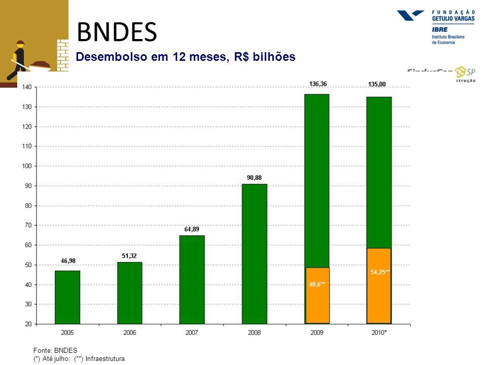 BNDES Desembolso em 12 meses, R$ bilhões Fonte: BNDES (*) Até julho; (**) Infraestrutura