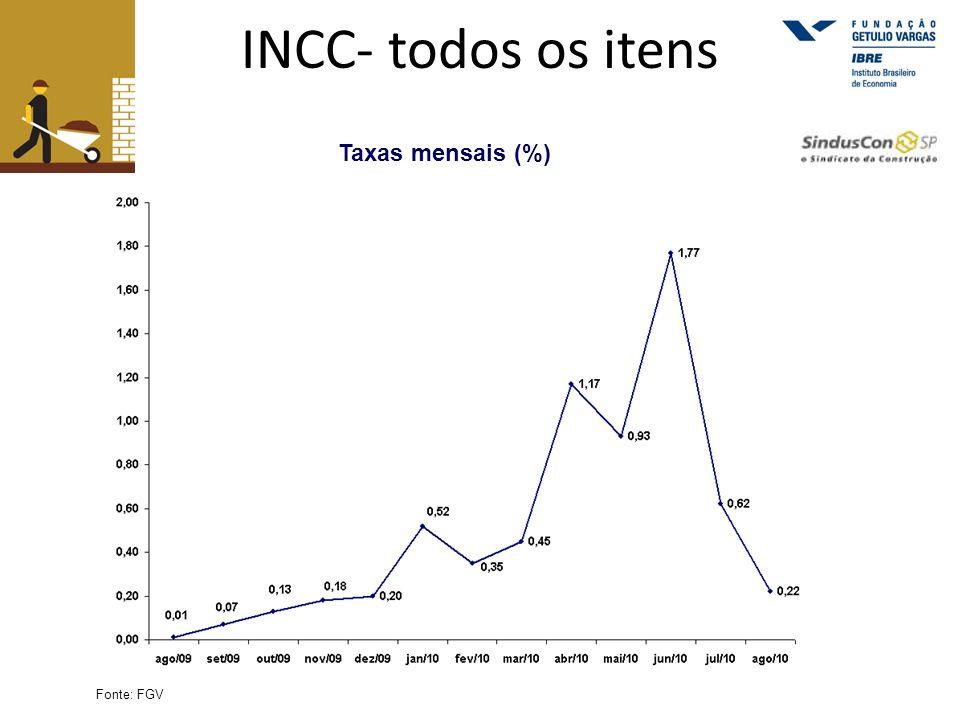 INCC- todos os itens Taxas mensais (%) Fonte: FGV