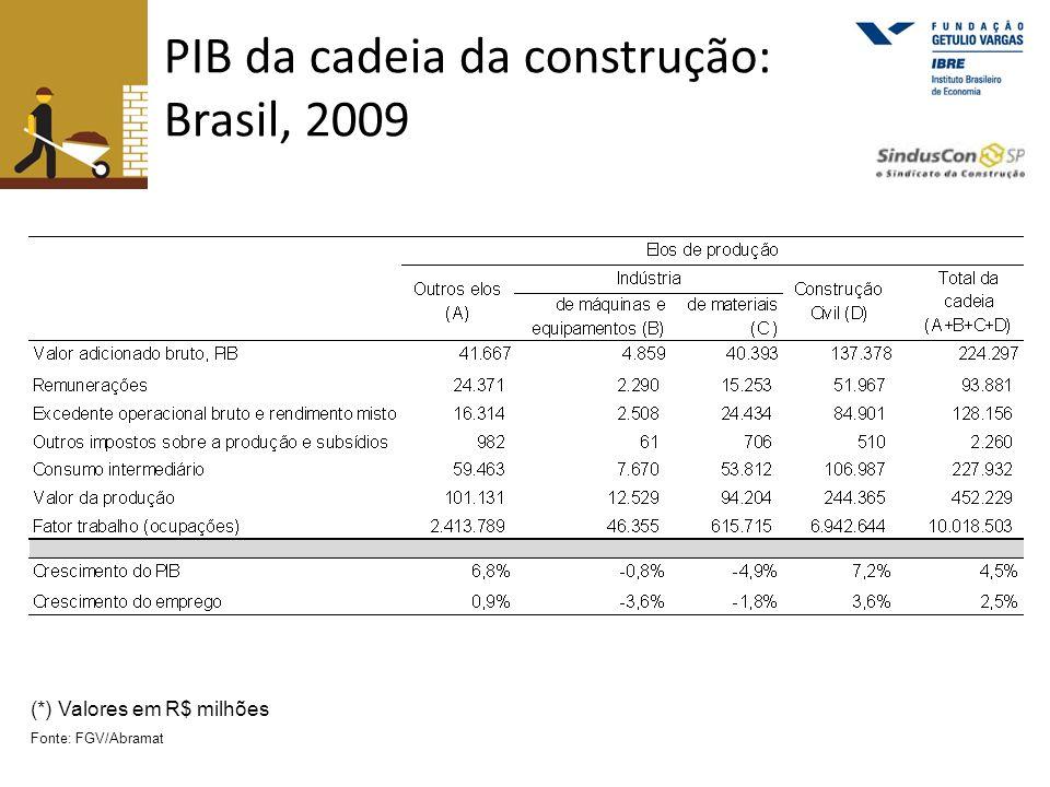 Comércio varejista de materiais volume de vendas - Índice 2003 = 100 Fonte: IBGE O volume de vendas do comércio de materiais já está 3,89% acima do observado no mesmo período de 2008