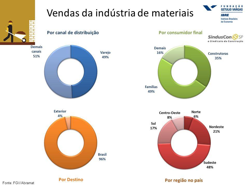 Vendas da indústria de materiais Fonte: FGV/Abramat