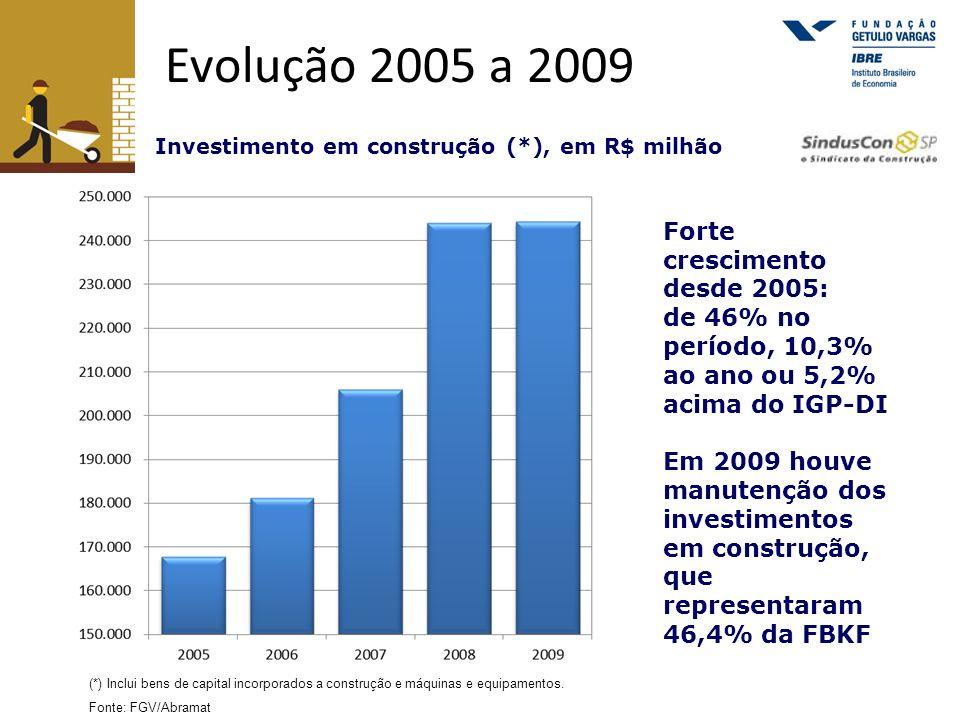 Evolução 2005 a 2009 Forte crescimento desde 2005: de 46% no período, 10,3% ao ano ou 5,2% acima do IGP-DI Em 2009 houve manutenção dos investimentos