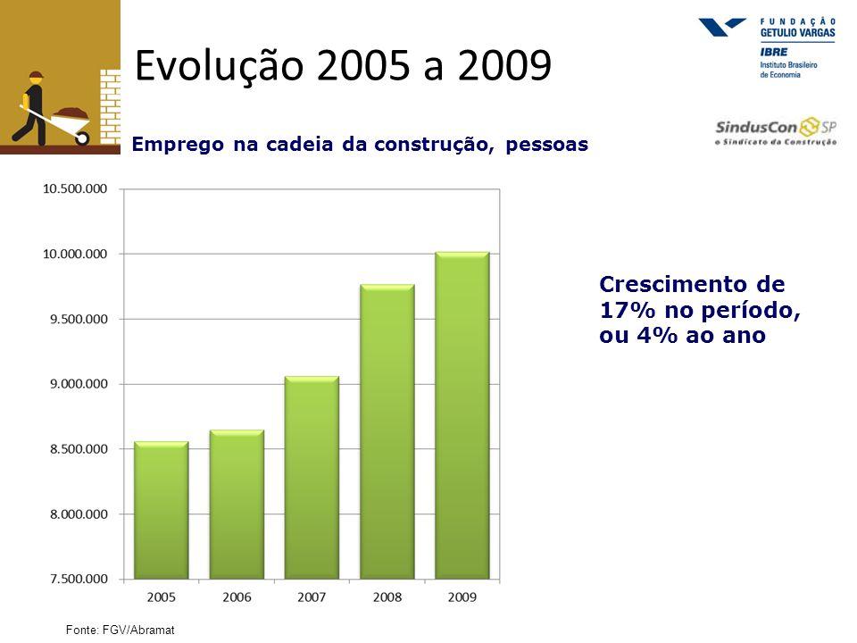 Evolução 2005 a 2009 Crescimento de 17% no período, ou 4% ao ano Emprego na cadeia da construção, pessoas Fonte: FGV/Abramat