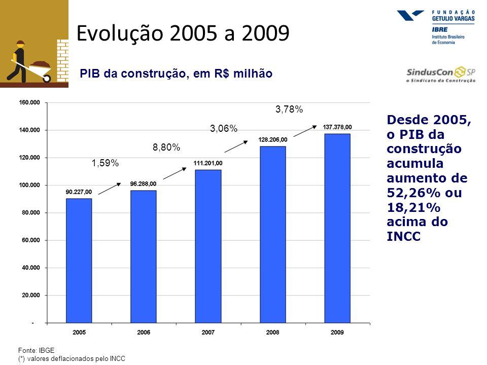 Evolução 2005 a 2009 Fonte: IBGE (*) valores deflacionados pelo INCC PIB da construção, em R$ milhão 1,59% 8,80% 3,06% 3,78% Desde 2005, o PIB da cons
