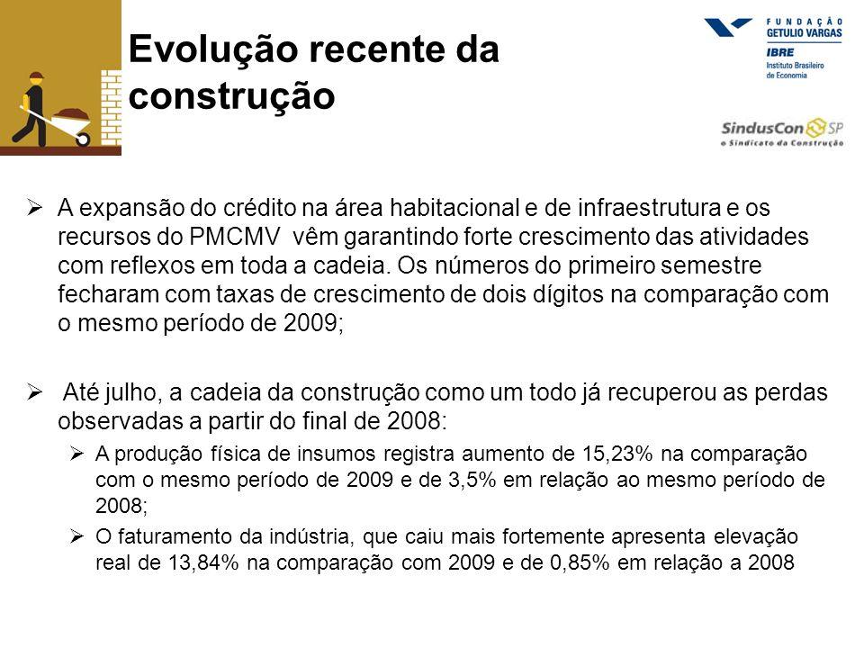 Evolução do PIB da construção Fonte: IBGE (*) valores deflacionados pelo INCC R$ milhões correntes 1,59% 8,80% 3,06% 3,78% Crescimento de 19,07% acima do INCC na comparação com primeiro semestre de 2009