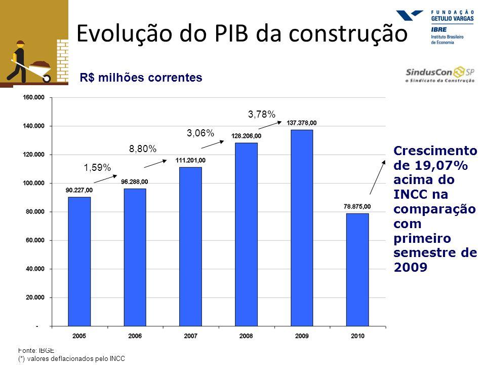 Evolução do PIB da construção Fonte: IBGE (*) valores deflacionados pelo INCC R$ milhões correntes 1,59% 8,80% 3,06% 3,78% Crescimento de 19,07% acima