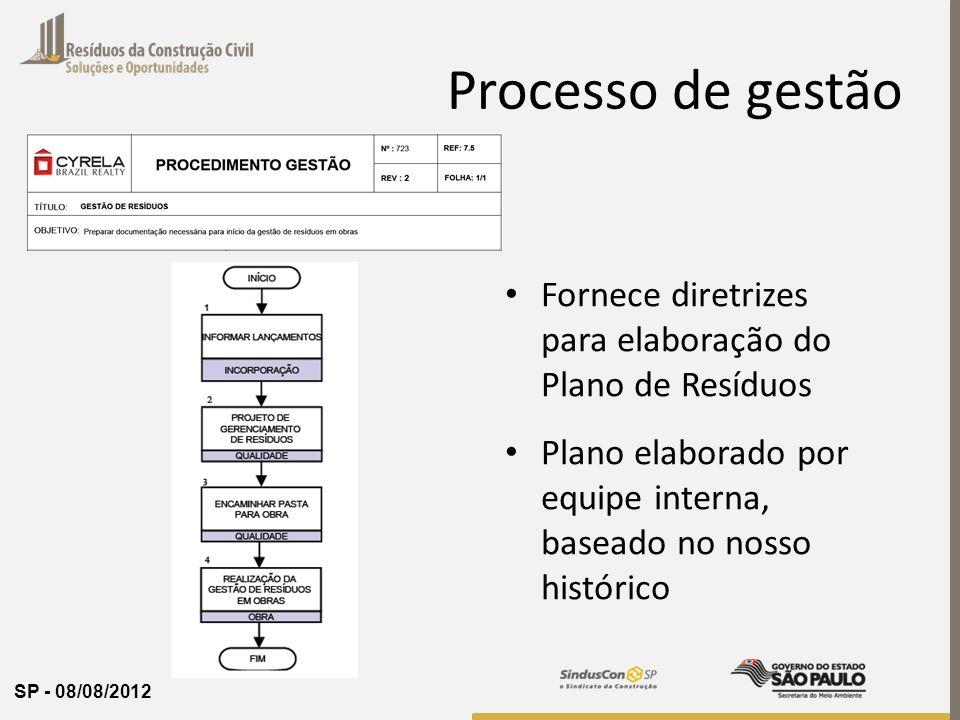 SP - 08/08/2012 Processo de gestão Fornece diretrizes para elaboração do Plano de Resíduos Plano elaborado por equipe interna, baseado no nosso histór