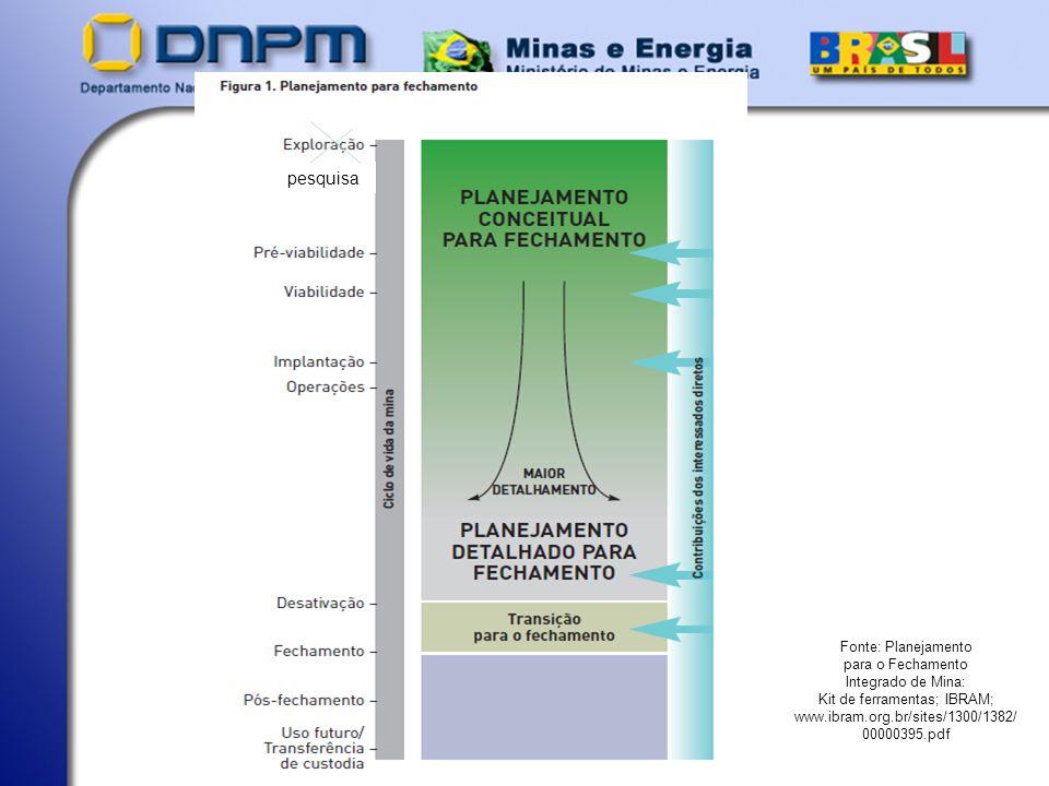 Fonte: Planejamento para o Fechamento Integrado de Mina: Kit de ferramentas; IBRAM; www.ibram.org.br/sites/1300/1382/ 00000395.pdf pesquisa