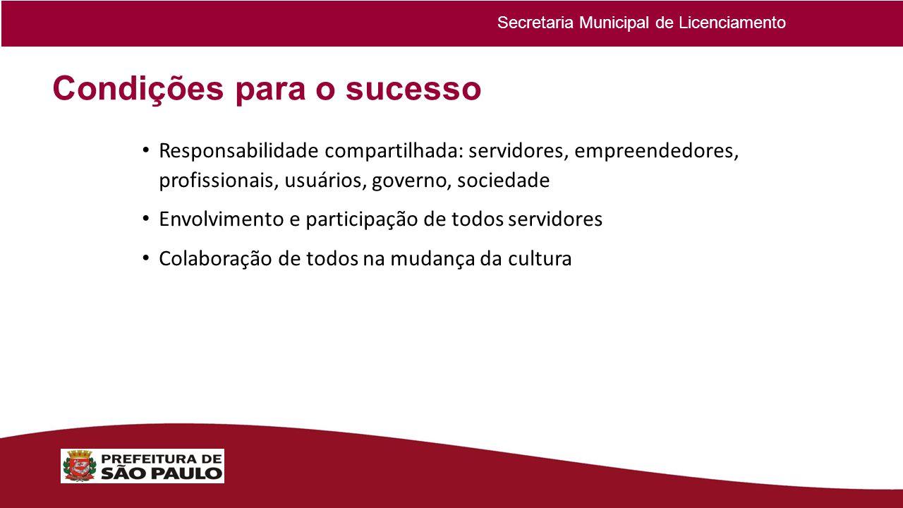 Condições para o sucesso Responsabilidade compartilhada: servidores, empreendedores, profissionais, usuários, governo, sociedade Envolvimento e partic