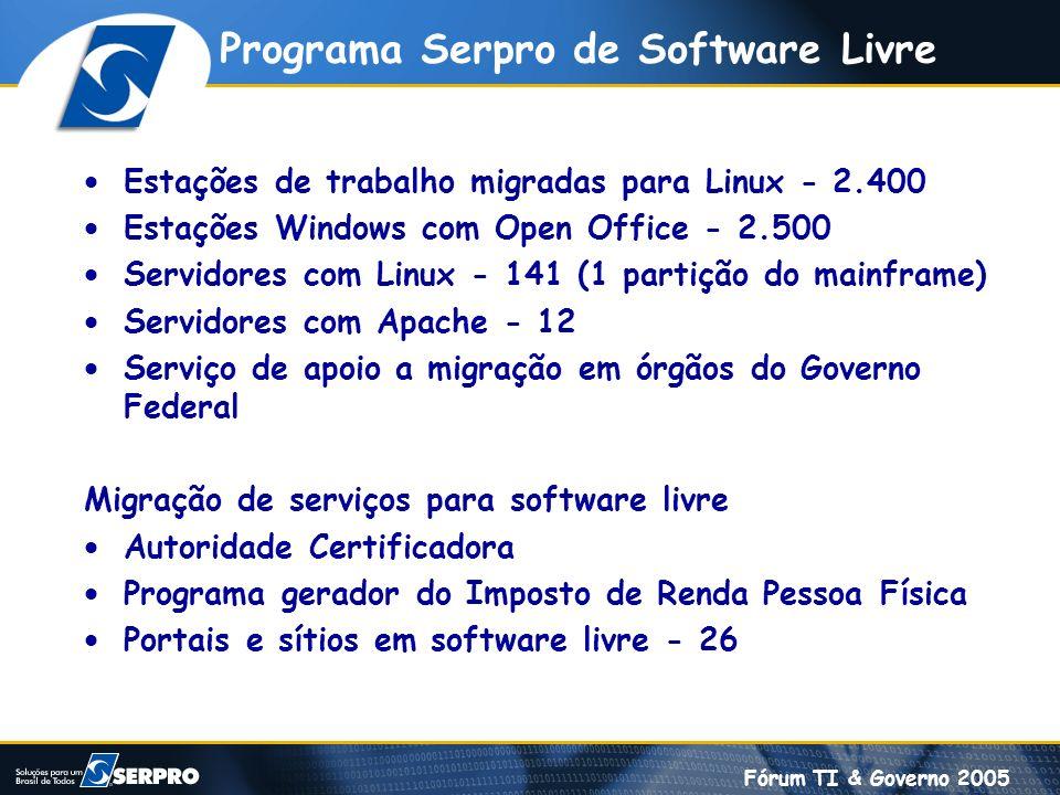 Fórum TI & Governo 2005 Programa Serpro de Software Livre Estações de trabalho migradas para Linux - 2.400 Estações Windows com Open Office - 2.500 Se