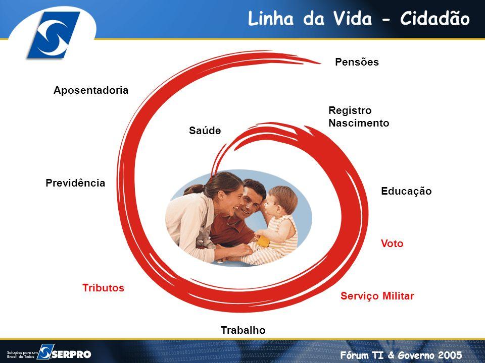 Fórum TI & Governo 2005 Linha da Vida - Cidadão Registro Nascimento Educação Trabalho Serviço Militar Voto Aposentadoria Previdência Pensões Tributos
