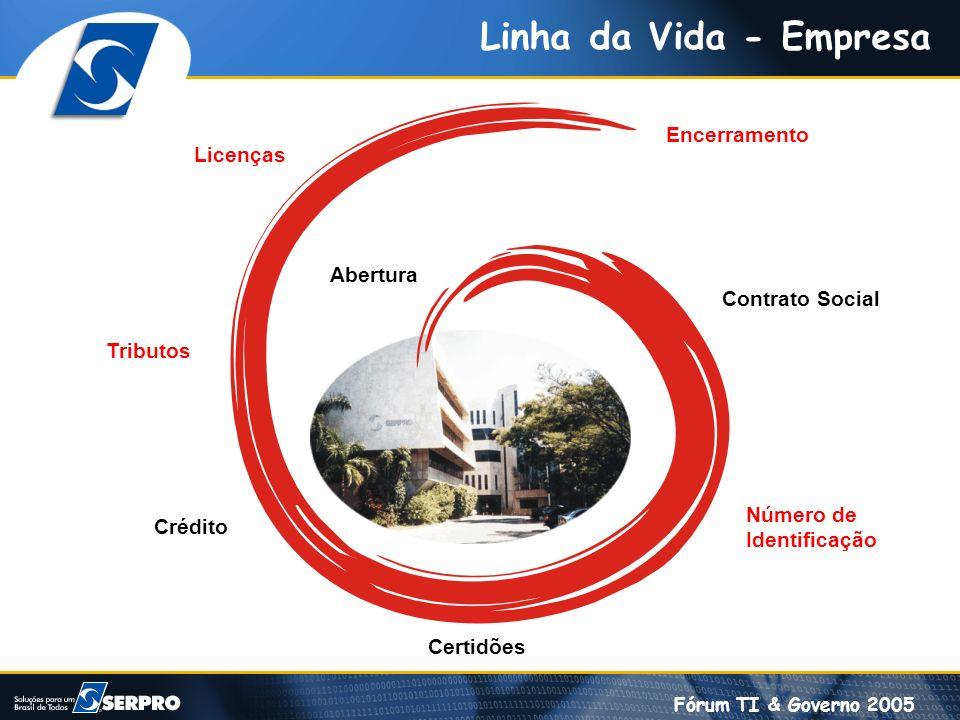 Fórum TI & Governo 2005 Linha da Vida - Empresa Encerramento Licenças Tributos Número de Identificação Crédito Certidões Contrato Social Abertura