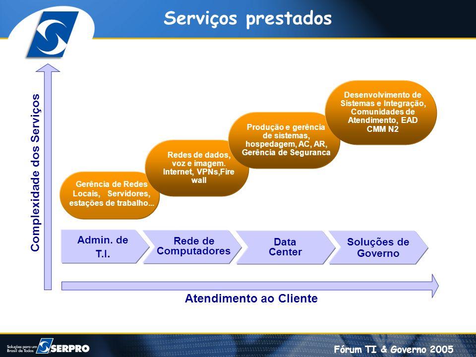Fórum TI & Governo 2005 Serviços prestados Admin. de T.I. Redes de dados, voz e imagem. Internet, VPNs,Fire wall Rede de Computadores Data Center Solu