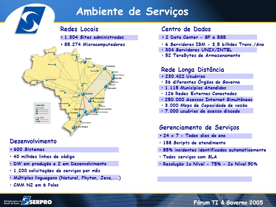 Fórum TI & Governo 2005 Centro de Dados 2 Data Center - SP e BSB 6 Servidores IBM - 3,5 bilhões Trans./Ano 304 Servidores UNIX/INTEL 52 TeraBytes de A