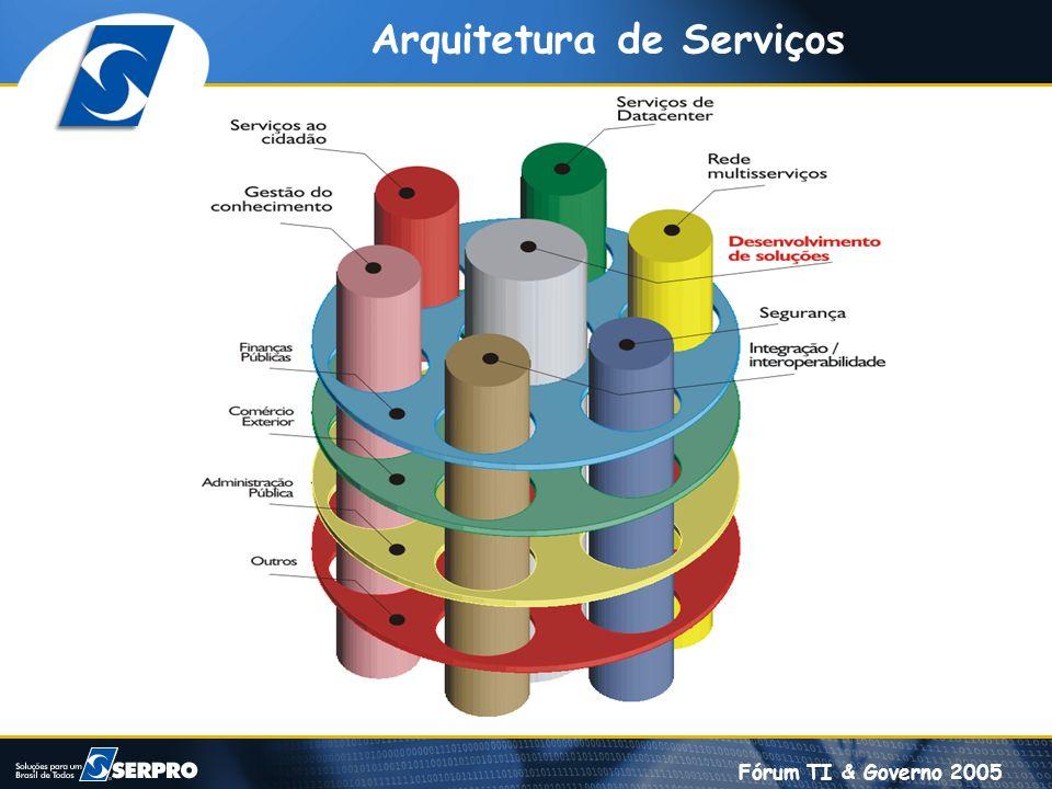 Fórum TI & Governo 2005 Arquitetura de Serviços