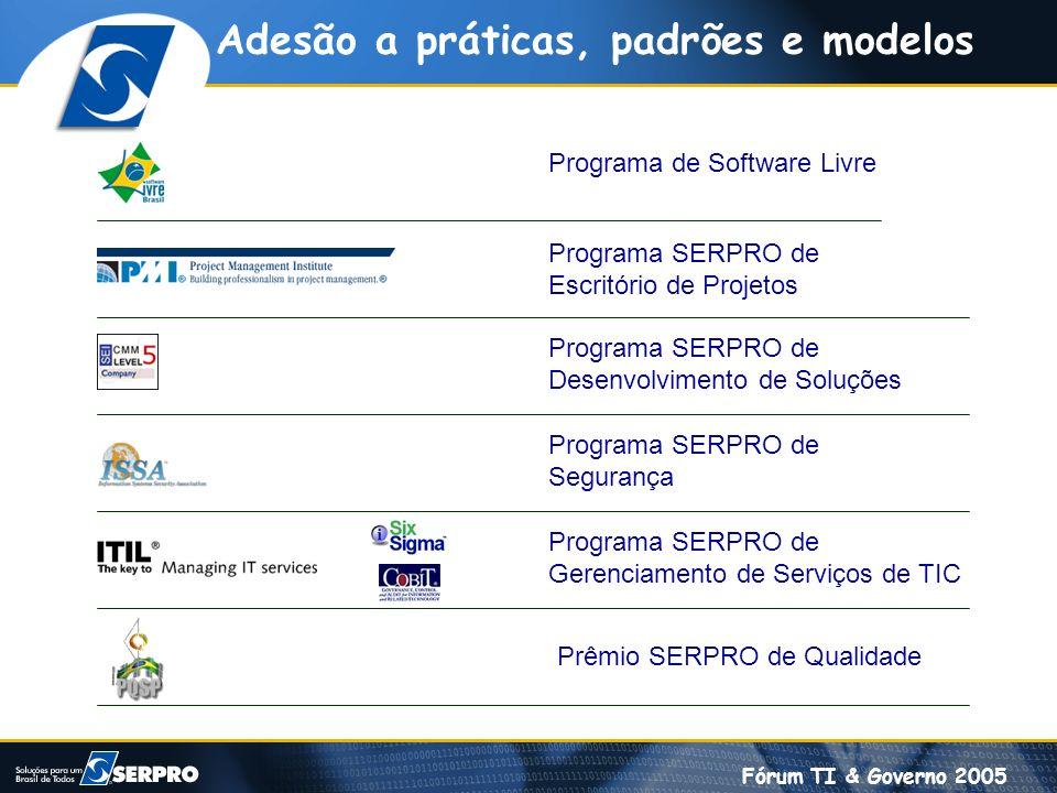 Fórum TI & Governo 2005 Adesão a práticas, padrões e modelos Programa de Software Livre Programa SERPRO de Escritório de Projetos Programa SERPRO de D