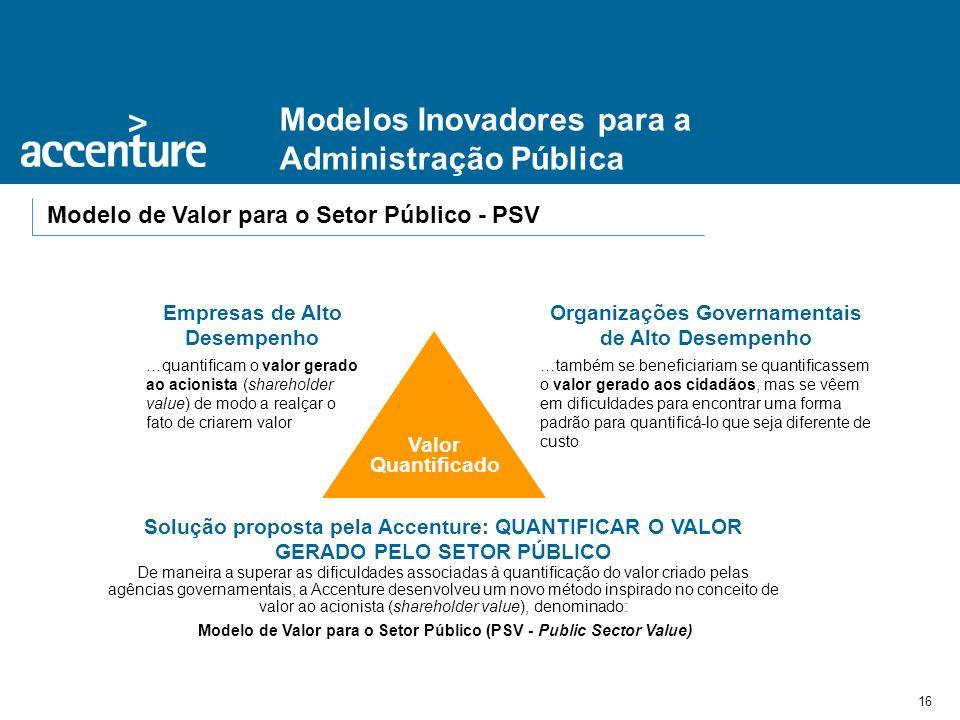 16 Modelos Inovadores para a Administração Pública Modelo de Valor para o Setor Público - PSV Valor Quantificado Empresas de Alto Desempenho …quantifi