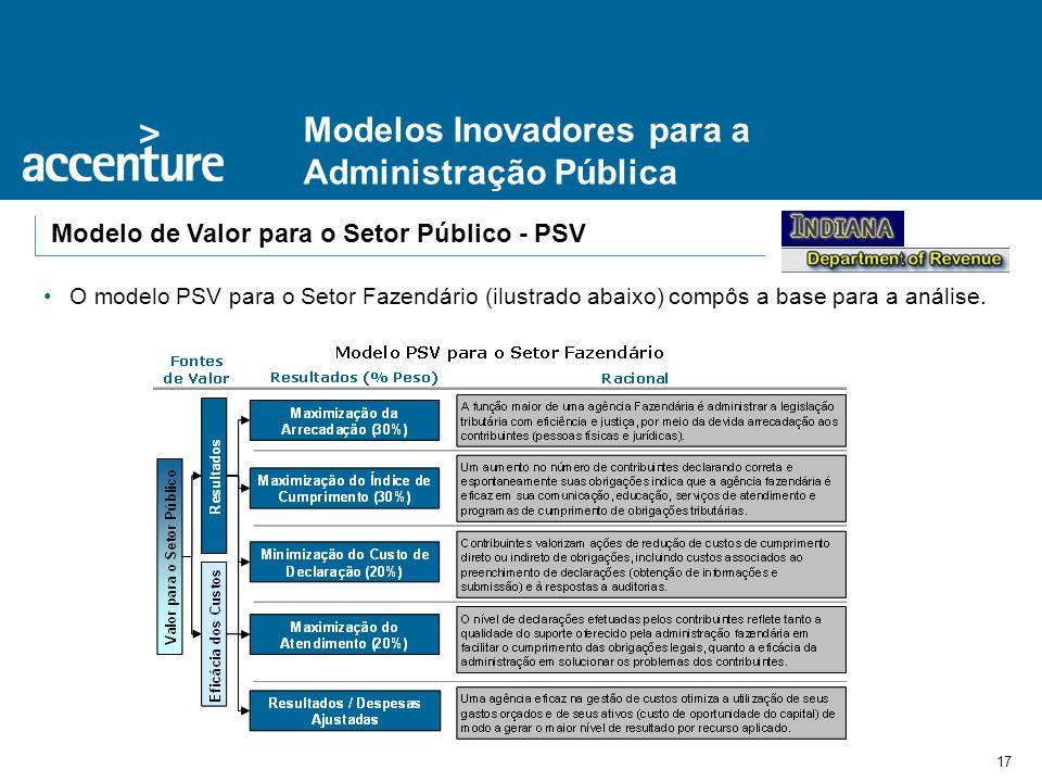 17 Modelos Inovadores para a Administração Pública Modelo de Valor para o Setor Público - PSV O modelo PSV para o Setor Fazendário (ilustrado abaixo)