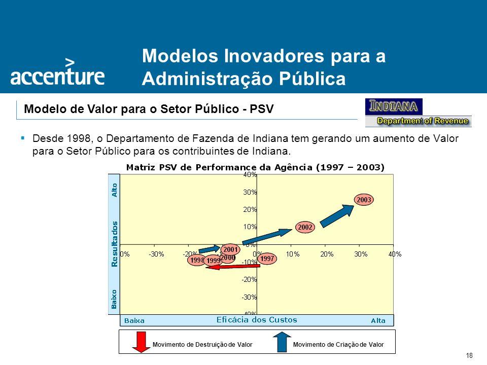 18 Modelos Inovadores para a Administração Pública Modelo de Valor para o Setor Público - PSV Desde 1998, o Departamento de Fazenda de Indiana tem ger