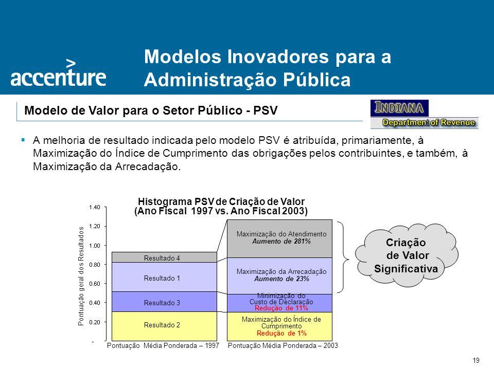 19 Modelos Inovadores para a Administração Pública Modelo de Valor para o Setor Público - PSV A melhoria de resultado indicada pelo modelo PSV é atrib
