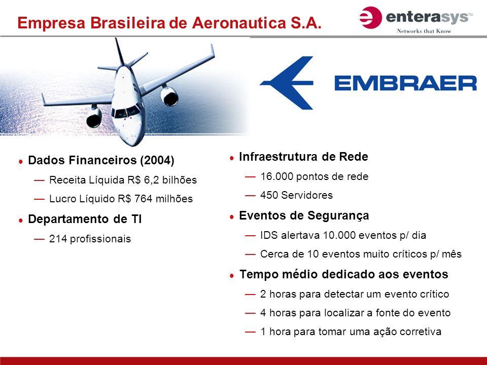Empresa Brasileira de Aeronautica S.A. Infraestrutura de Rede 16.000 pontos de rede 450 Servidores Eventos de Segurança IDS alertava 10.000 eventos p/