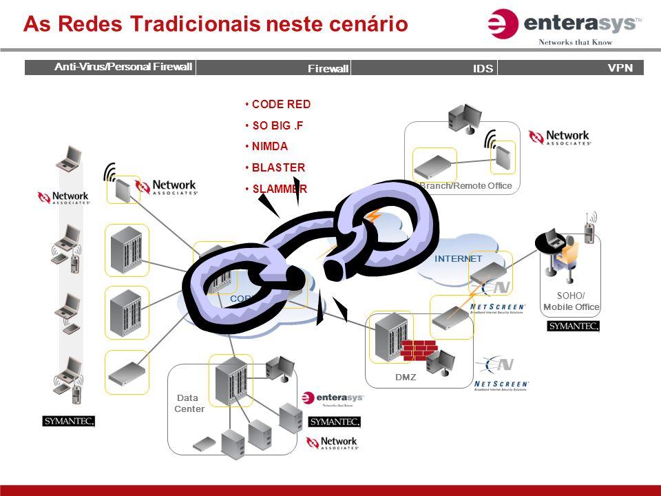 As Redes Tradicionais neste cenário Branch/Remote Office CORE INTERNET Data Center VPN DMZ SOHO/ Mobile Office Anti-Virus/Personal Firewall VPN Firewa
