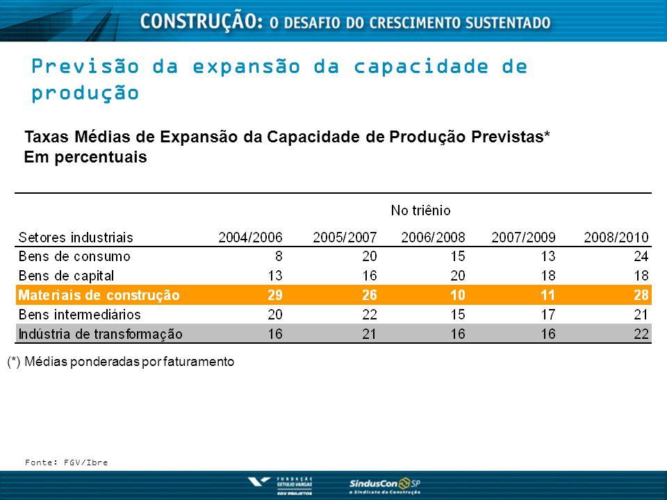 Previsão da expansão da capacidade de produção Fonte: FGV/Ibre Taxas Médias de Expansão da Capacidade de Produção Previstas* Em percentuais (*) Médias