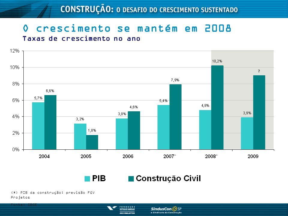 Capacidade industrial (% utilizada) Junho 2008 Fonte: ABRAMAT