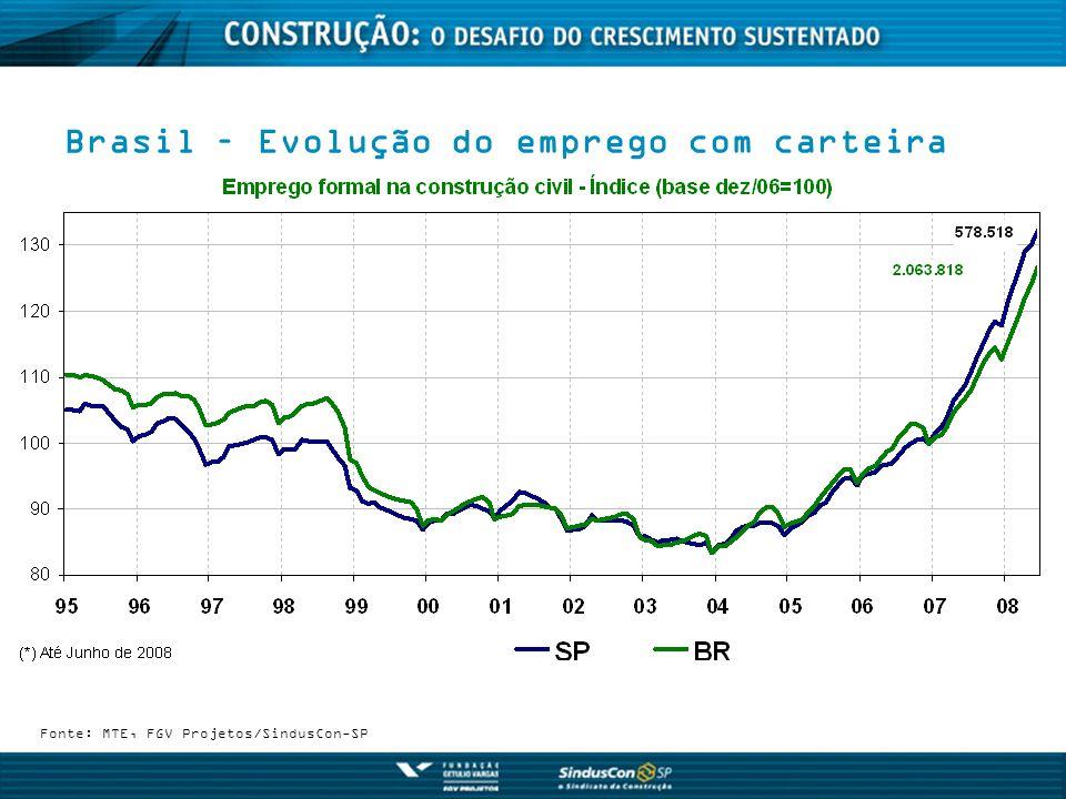 Brasil – Evolução do emprego com carteira Fonte: MTE, FGV Projetos/SindusCon-SP
