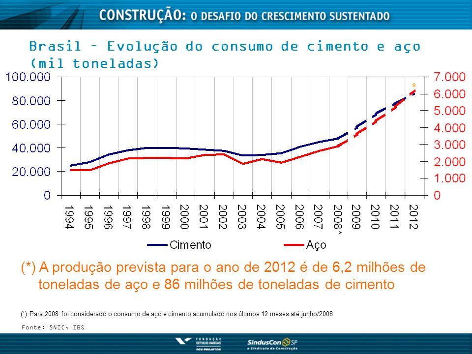 Brasil – Evolução do consumo de cimento e aço (mil toneladas) Fonte: SNIC, IBS (*) A produção prevista para o ano de 2012 é de 6,2 milhões de tonelada