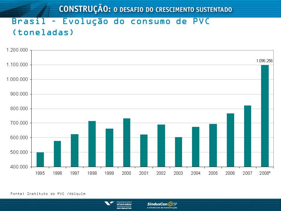 Pretensão de investimentos nos próximos 12 meses por fase Fonte: ABRAMAT