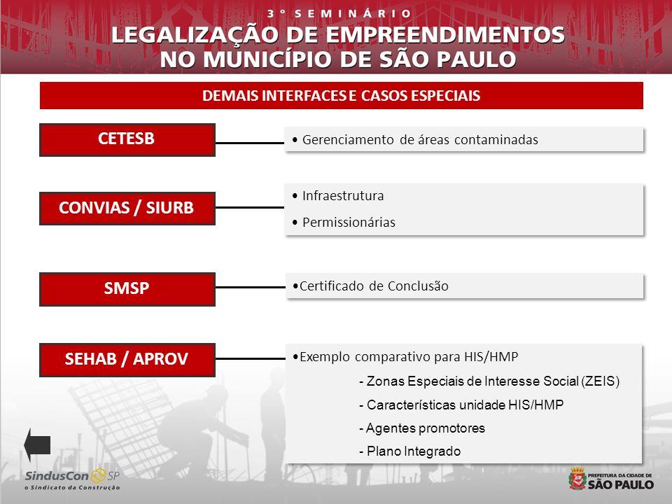 DEMAIS INTERFACES E CASOS ESPECIAIS Infraestrutura Permissionárias Infraestrutura Permissionárias Exemplo comparativo para HIS/HMP - Zonas Especiais d