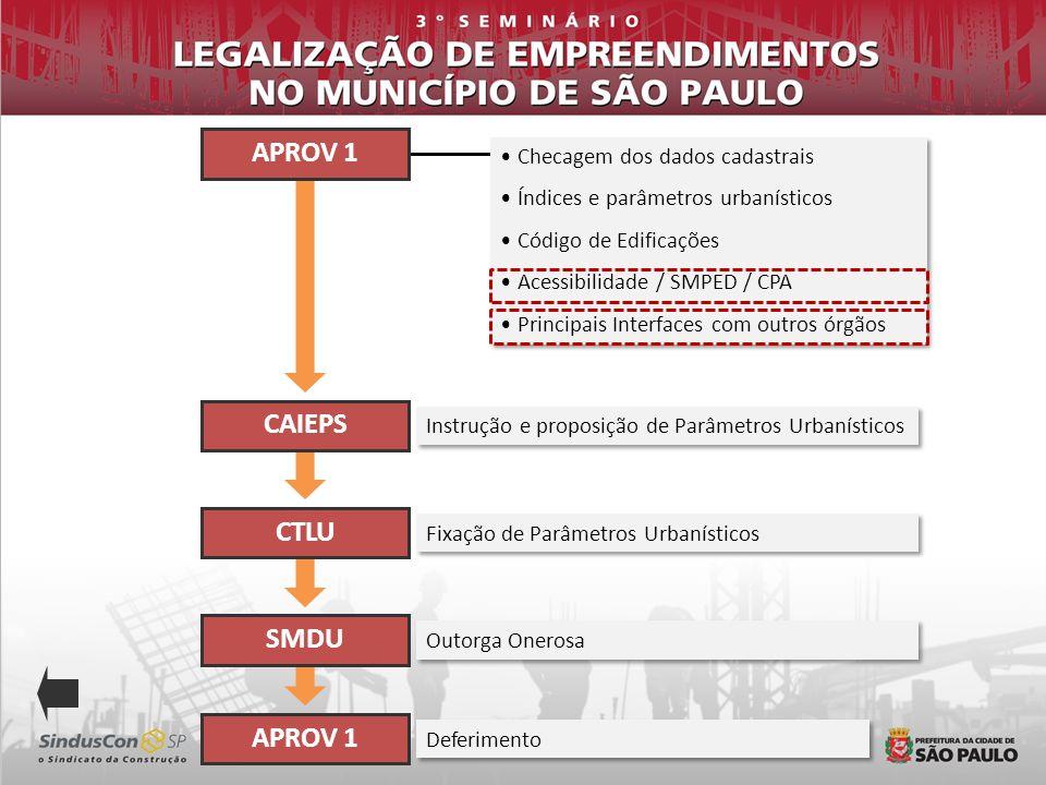 Checagem dos dados cadastrais Índices e parâmetros urbanísticos Código de Edificações Acessibilidade / SMPED / CPA Principais Interfaces com outros ór