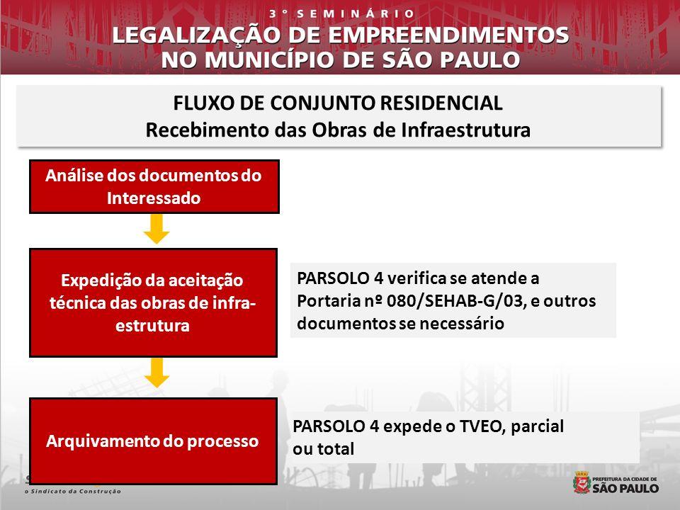 PARSOLO 4 expede o TVEO, parcial ou total Arquivamento do processo PARSOLO 4 verifica se atende a Portaria nº 080/SEHAB-G/03, e outros documentos se n