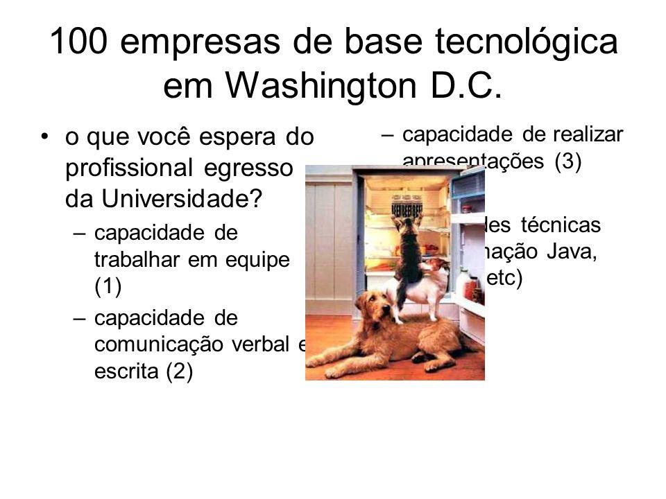 100 empresas de base tecnológica em Washington D.C. o que você espera do profissional egresso da Universidade? –capacidade de trabalhar em equipe (1)