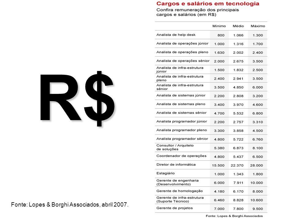R$ Fonte: Lopes & Borghi Associados, abril 2007.