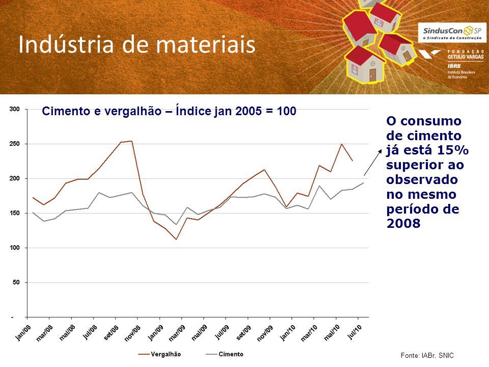 Indústria de materiais Fonte: IABr, SNIC O consumo de cimento já está 15% superior ao observado no mesmo período de 2008 Cimento e vergalhão – Índice jan 2005 = 100