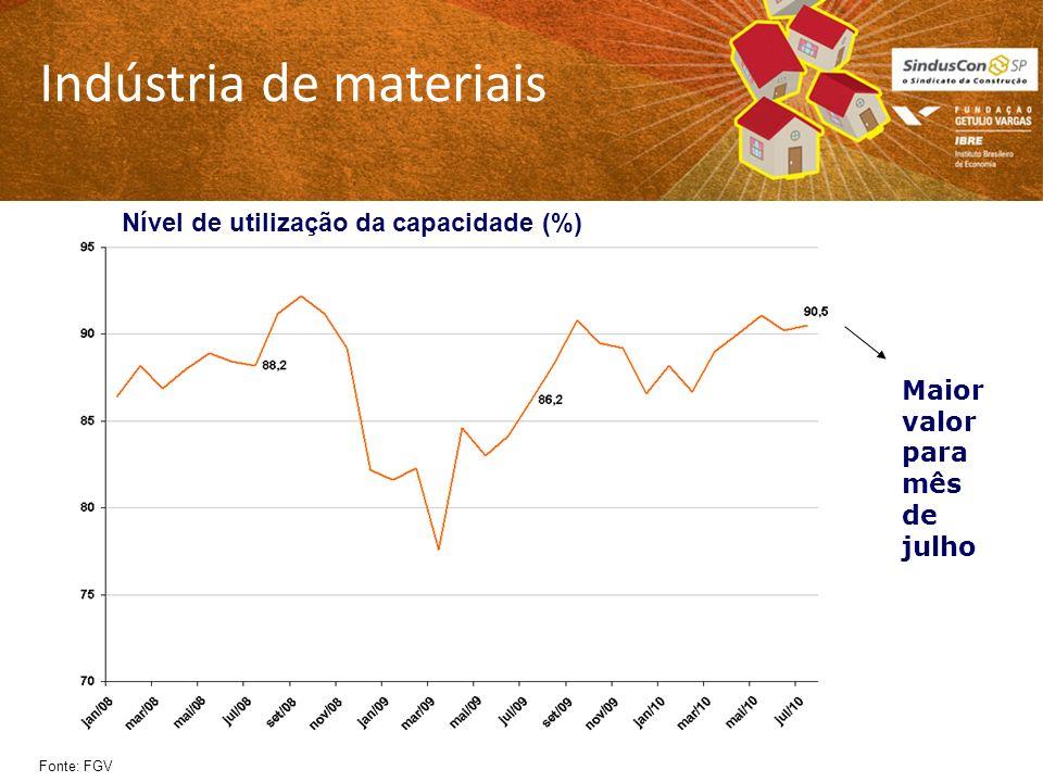 Indústria de materiais Fonte: FGV Maior valor para mês de julho Nível de utilização da capacidade (%)