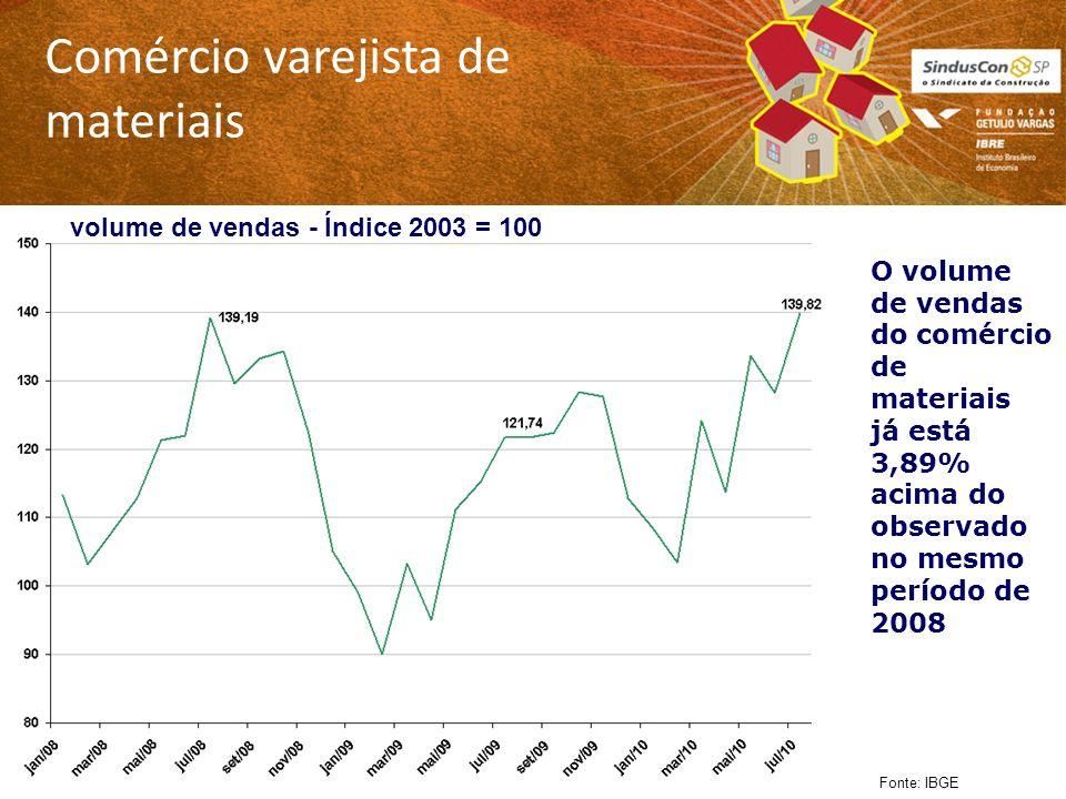 Comércio varejista de materiais Fonte: IBGE O volume de vendas do comércio de materiais já está 3,89% acima do observado no mesmo período de 2008 volume de vendas - Índice 2003 = 100