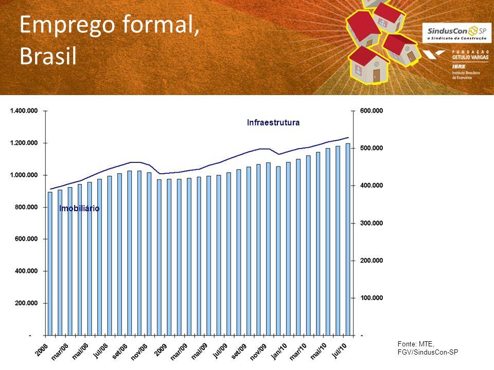 Emprego formal, Brasil Fonte: MTE, FGV/SindusCon-SP Imobiliário Infraestrutura