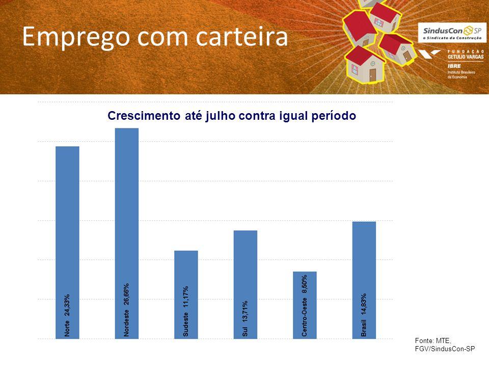 Emprego com carteira Fonte: MTE, FGV/SindusCon-SP Crescimento até julho contra igual período