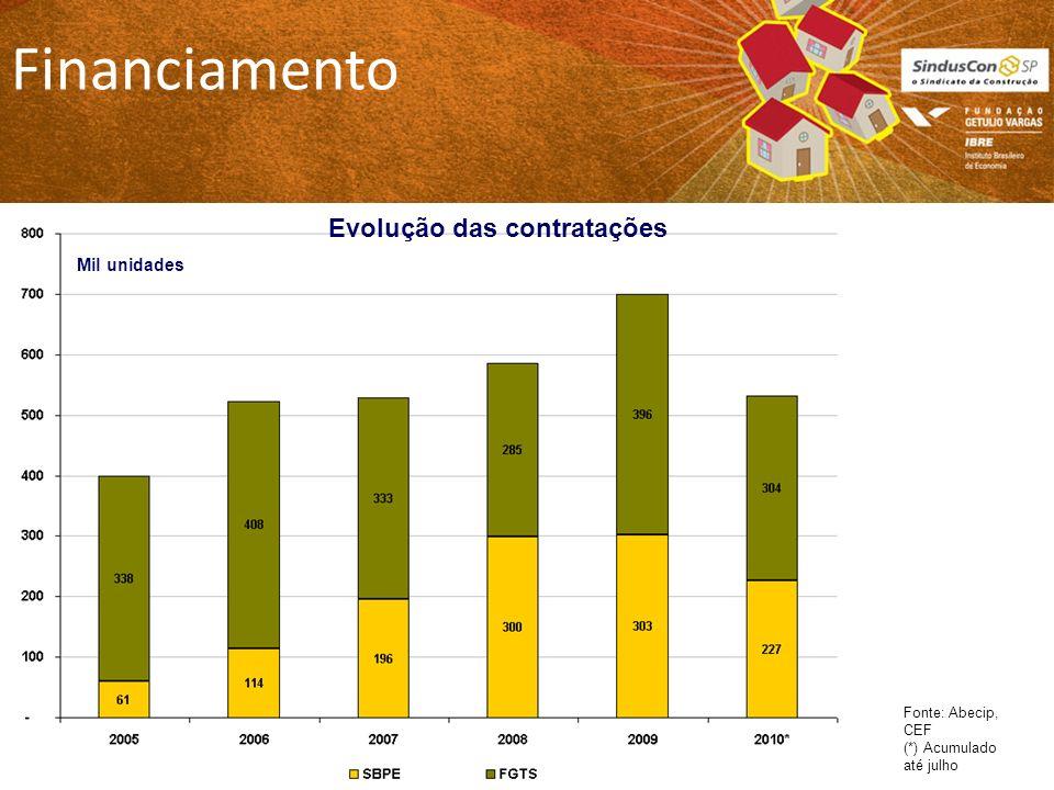 Financiamento Fonte: Abecip, CEF (*) Acumulado até julho Mil unidades Evolução das contratações