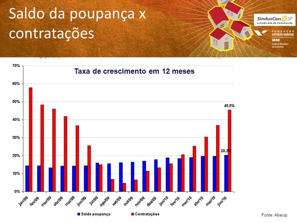 Saldo da poupança x contratações Fonte: Abecip R$ bilhõesMil Taxa de crescimento em 12 meses