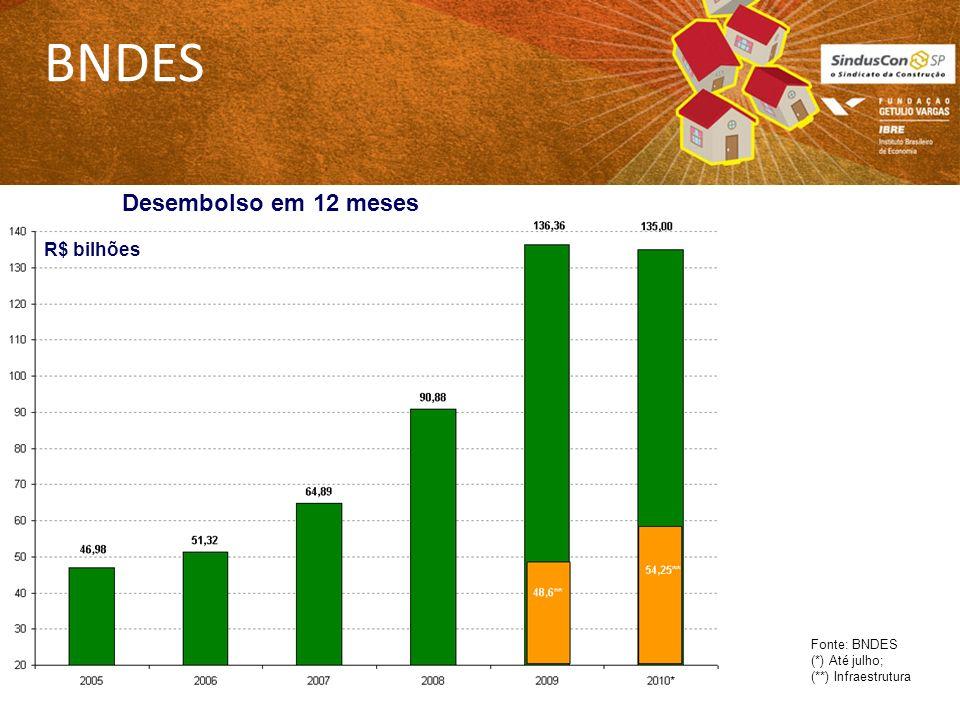 BNDES Fonte: BNDES (*) Até julho; (**) Infraestrutura Desembolso em 12 meses R$ bilhões