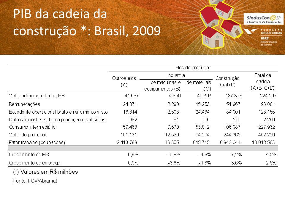 PIB da cadeia da construção *: Brasil, 2009 (*) Valores em R$ milhões Fonte: FGV/Abramat