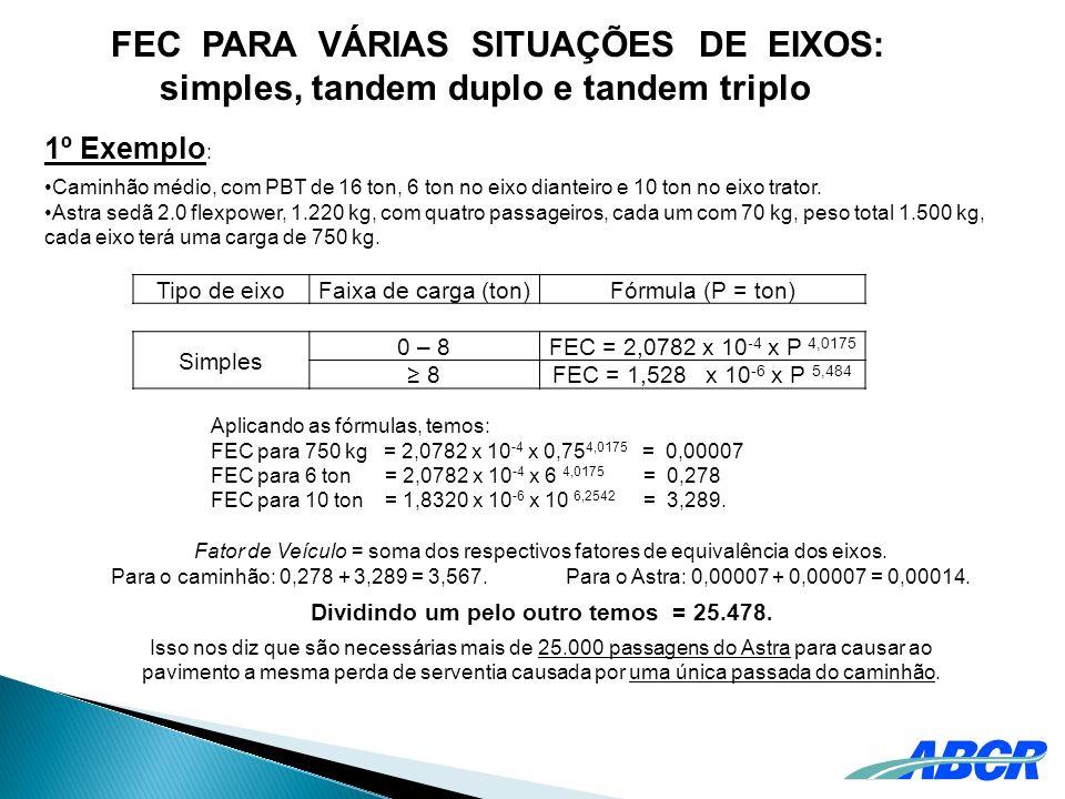 FEC PARA VÁRIAS SITUAÇÕES DE EIXOS: simples, tandem duplo e tandem triplo 1º Exemplo : Caminhão médio, com PBT de 16 ton, 6 ton no eixo dianteiro e 10