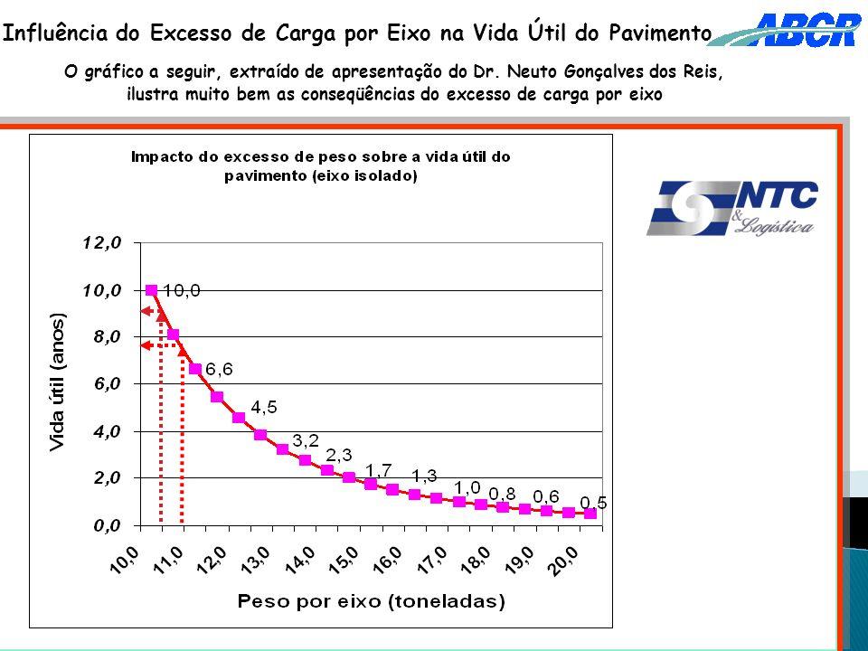 Influência do Excesso de Carga por Eixo na Vida Útil do Pavimento O gráfico a seguir, extraído de apresentação do Dr. Neuto Gonçalves dos Reis, ilustr