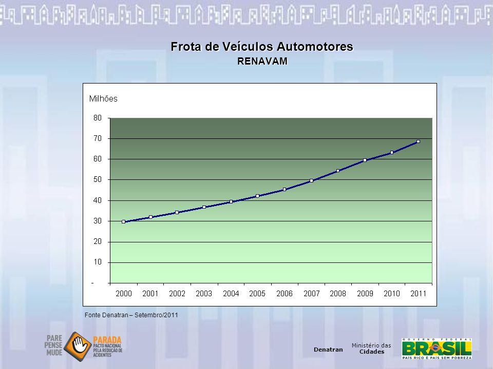 Ministério das Cidades Denatran Ministério das Cidades Denatran Frota de Veículos Automotores RENAVAM Fonte Denatran – Setembro/2011
